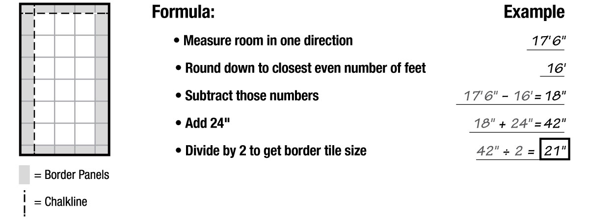 Border tile formula